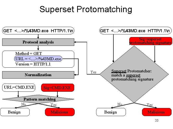 Superset Protomatching GET <…>/%43 MD. exe HTTP/1. 1n Sig=superset protomatching signature Protocol analysis Method