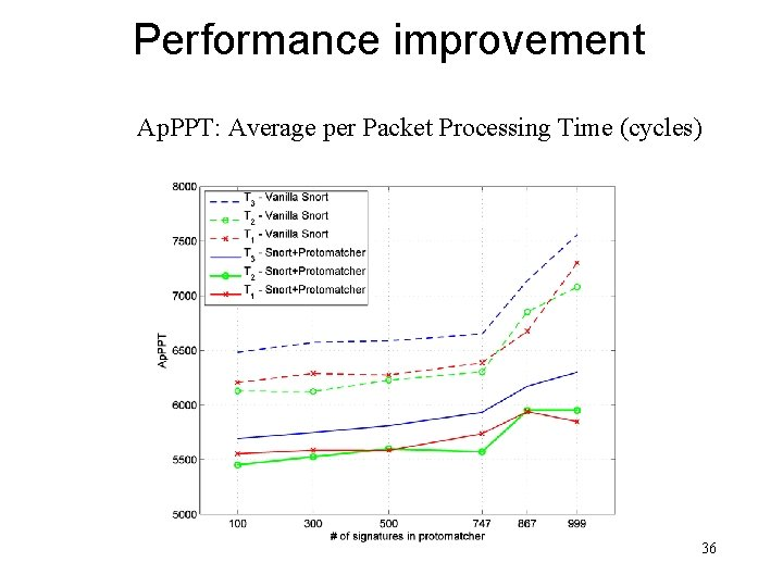 Performance improvement Ap. PPT: Average per Packet Processing Time (cycles) 36