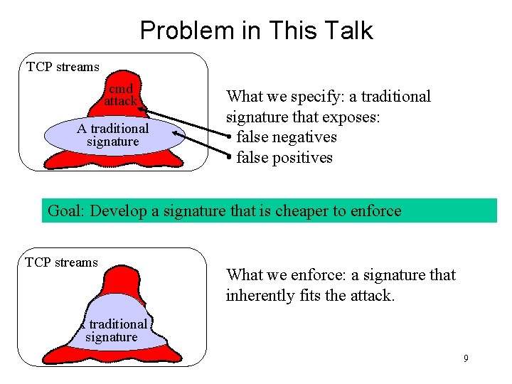Problem in This Talk TCP streams cmd attack A traditional signature What we specify: