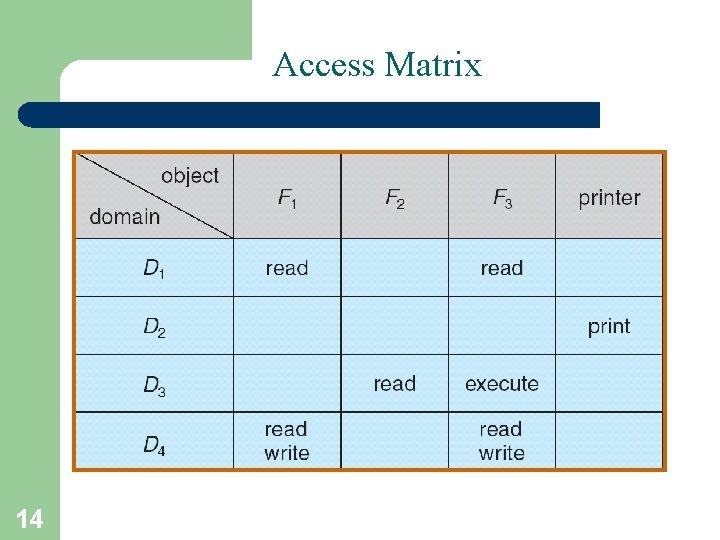 Access Matrix 14