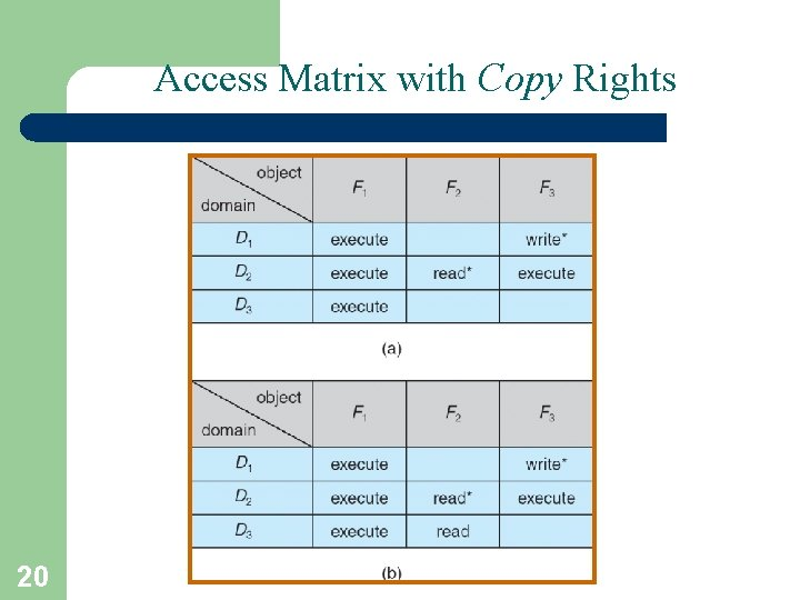 Access Matrix with Copy Rights 20