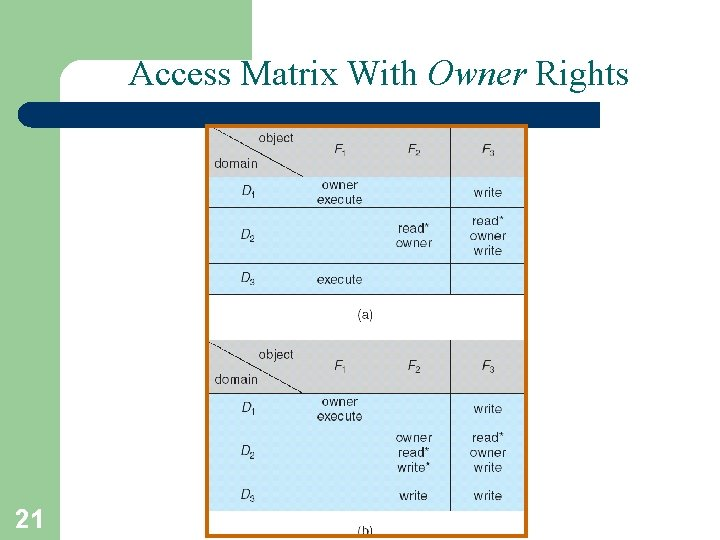 Access Matrix With Owner Rights 21