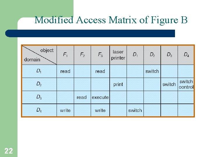 Modified Access Matrix of Figure B 22