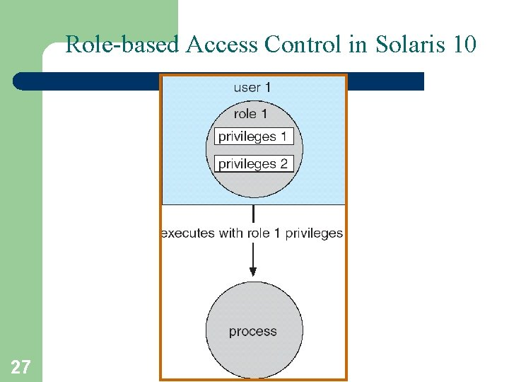 Role-based Access Control in Solaris 10 27