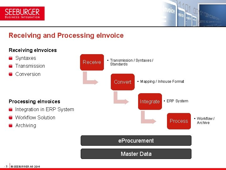 Receiving and Processing e. Invoice Receiving e. Invoices Syntaxes Transmission Receive • Transmission /