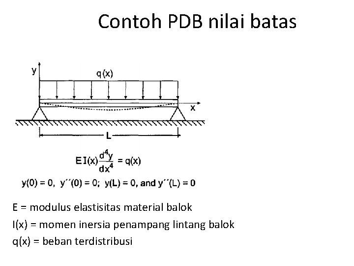 Contoh PDB nilai batas E = modulus elastisitas material balok I(x) = momen inersia
