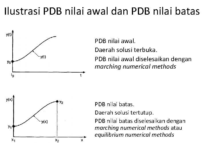 Ilustrasi PDB nilai awal dan PDB nilai batas PDB nilai awal. Daerah solusi terbuka.