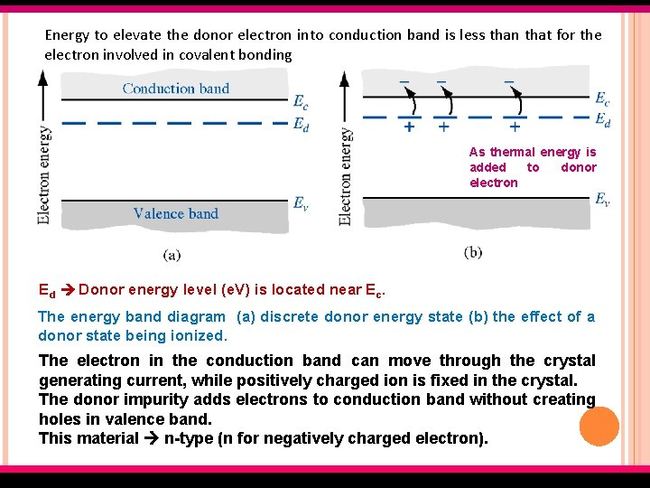 Energy to elevate the donor electron into conduction band is less than that for