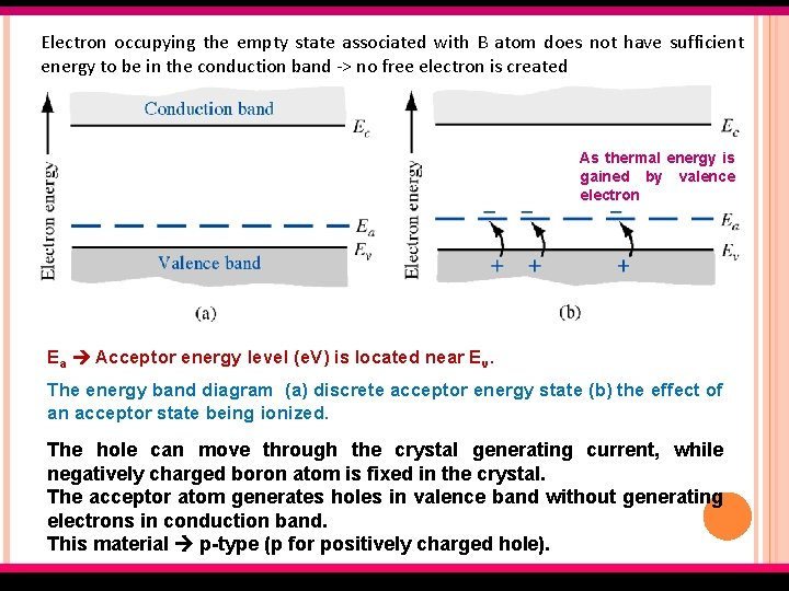 Electron occupying the empty state associated with B atom does not have sufficient energy