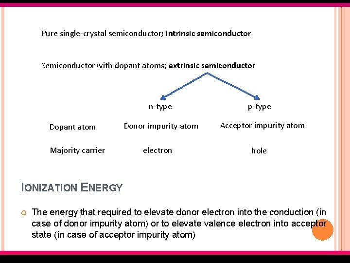 Pure single-crystal semiconductor; intrinsic semiconductor Semiconductor with dopant atoms; extrinsic semiconductor n-type Dopant atom