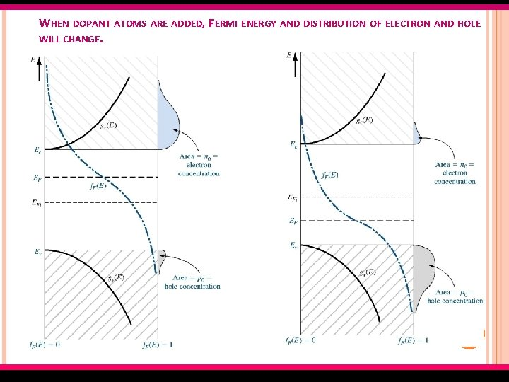 WHEN DOPANT ATOMS ARE ADDED, FERMI ENERGY AND DISTRIBUTION OF ELECTRON AND HOLE WILL