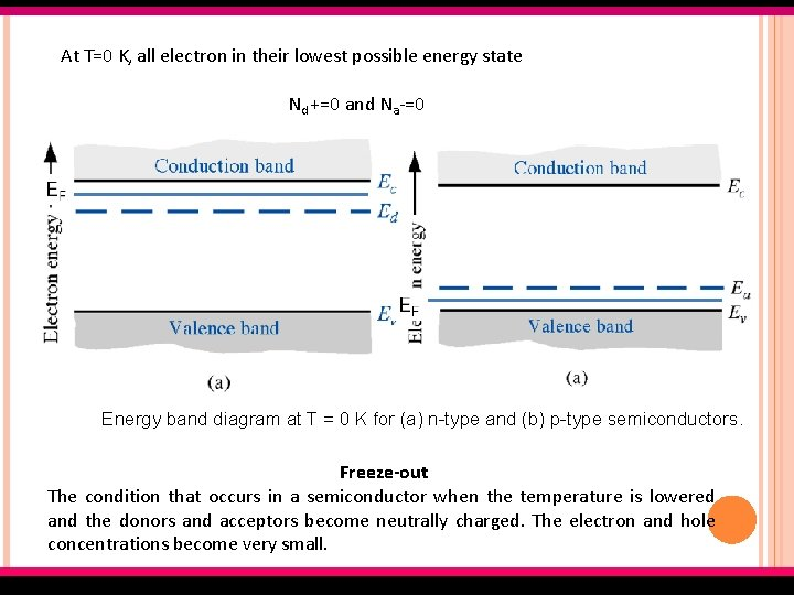 At T=0 K, all electron in their lowest possible energy state Nd +=0 and
