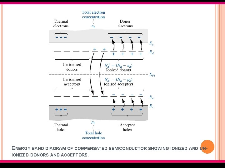 ENERGY BAND DIAGRAM OF COMPENSATED SEMICONDUCTOR SHOWING IONIZED AND UNIONIZED DONORS AND ACCEPTORS. EMT