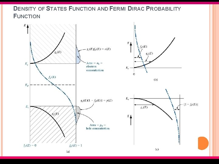 DENSITY OF STATES FUNCTION AND FERMI DIRAC PROBABILITY FUNCTION EMT 127/3 Semiconductor Fundamentals
