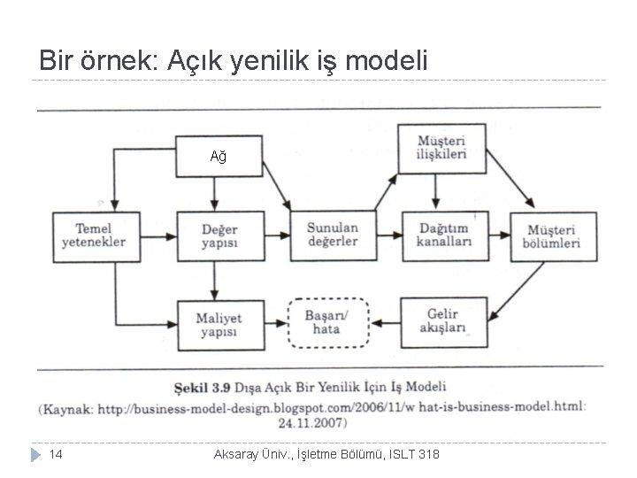 Bir örnek: Açık yenilik iş modeli Ağ 14 Aksaray Üniv. , İşletme Bölümü, ISLT
