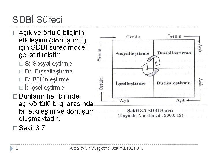 SDBİ Süreci � Açık ve örtülü bilginin etkileşimi (dönüşümü) için SDBİ süreç modeli geliştirilmiştir: