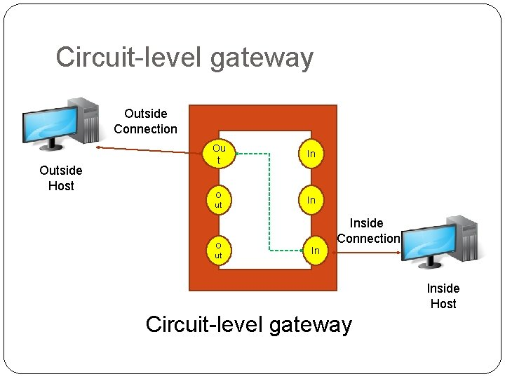 Circuit-level gateway Outside Connection Outside Host Ou t In O ut In Inside Connection