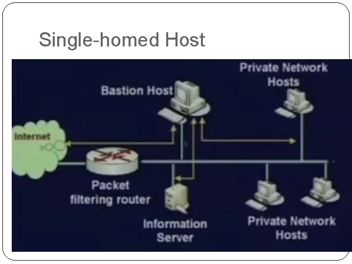 Single-homed Host