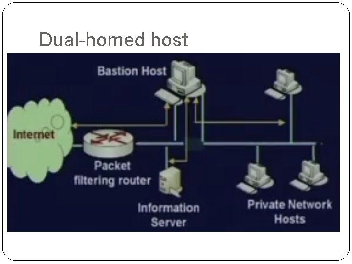 Dual-homed host