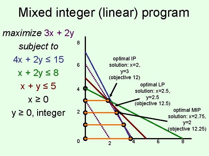 Mixed integer (linear) program maximize 3 x + 2 y 8 subject to 4