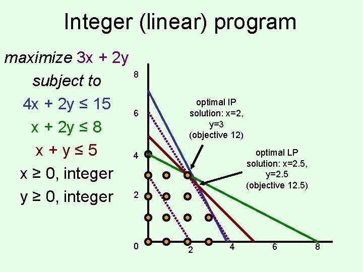 Integer (linear) program maximize 3 x + 2 y 8 subject to 4 x