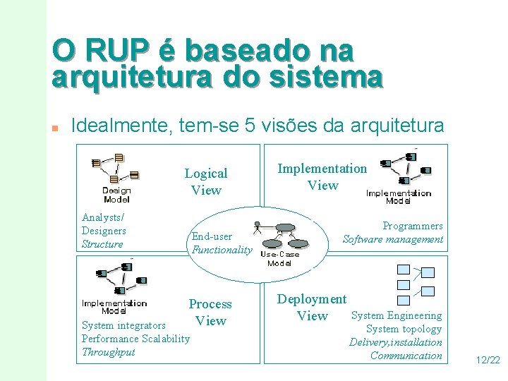 O RUP é baseado na arquitetura do sistema n Idealmente, tem-se 5 visões da