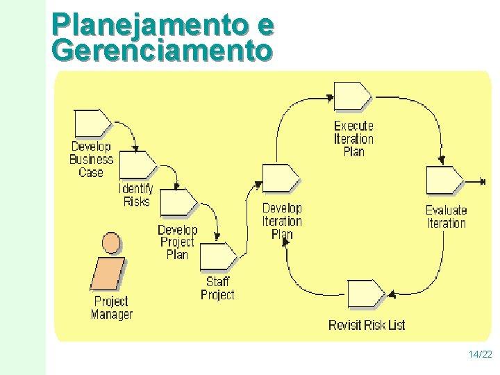 Planejamento e Gerenciamento 14/22
