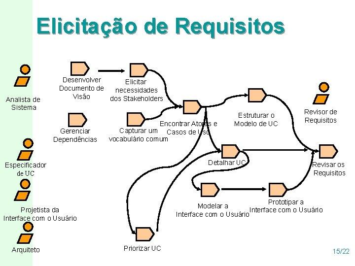 Elicitação de Requisitos Analista de Sistema Desenvolver Elicitar Documento de necessidades Visão dos Stakeholders