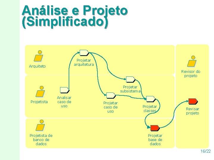 Análise e Projeto (Simplificado) Projetar arquitetura Arquiteto Revisor do projeto Projetar subsistema Projetista de