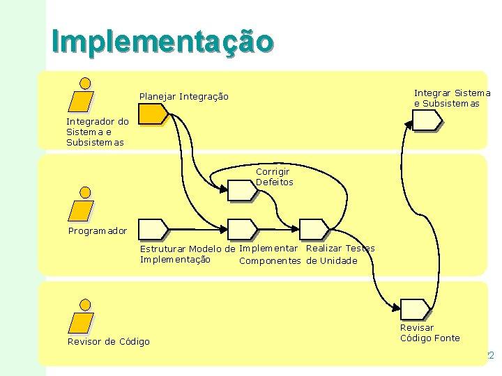 Implementação Integrar Sistema e Subsistemas Planejar Integração Integrador do Sistema e Subsistemas Corrigir Defeitos