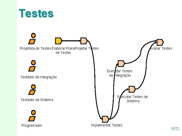 Testes Projetista de Testes Elaborar Plano. Projetar Testes de Testes Testador de Integração Testador