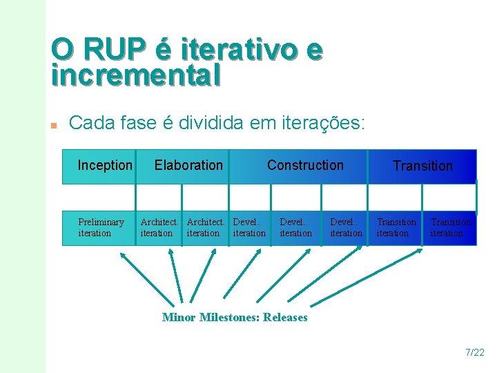 O RUP é iterativo e incremental n Cada fase é dividida em iterações: Inception