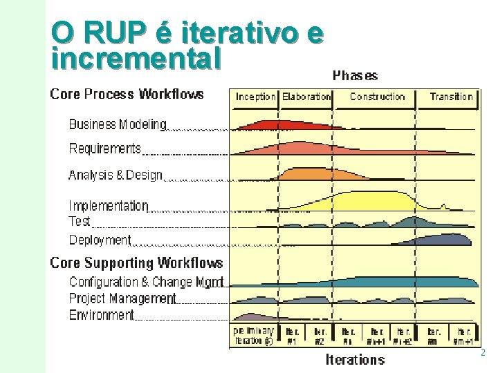 O RUP é iterativo e incremental 9/22