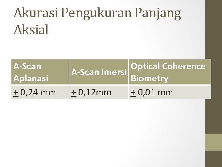 Akurasi Pengukuran Panjang Aksial A-Scan Aplanasi + 0, 24 mm Optical Coherence A-Scan Imersi