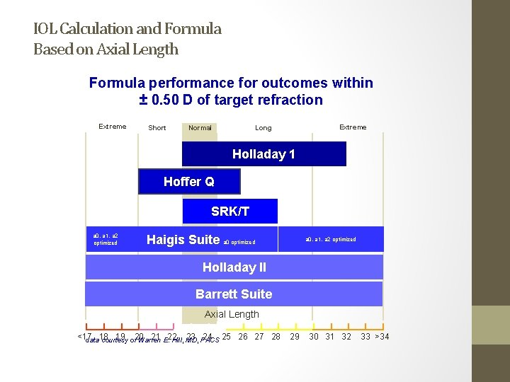 IOL Calculation and Formula Based on Axial Length Formula performance for outcomes within ±