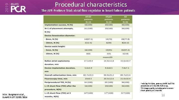 Procedural characteristics The AFR-Prelieve Trial: atrial flow regulator in heart failure patients *missing TEE