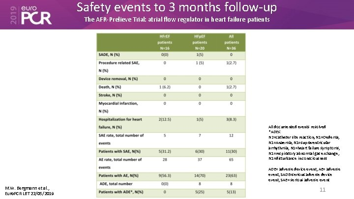 Safety events to 3 months follow-up The AFR-Prelieve Trial: atrial flow regulator in heart