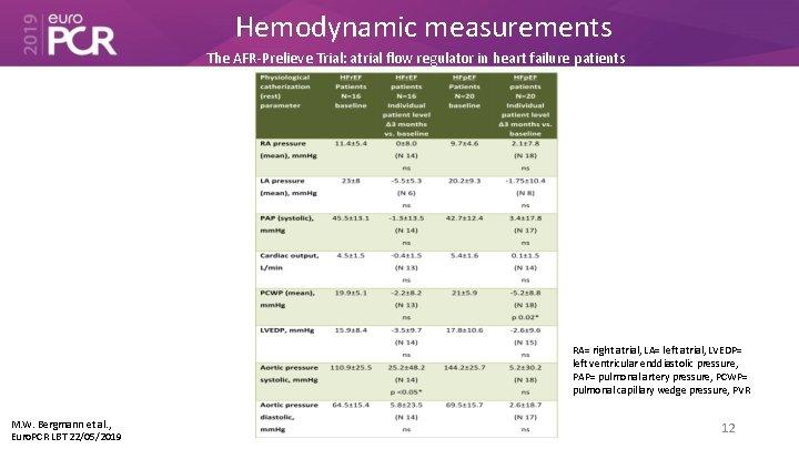 Hemodynamic measurements The AFR-Prelieve Trial: atrial flow regulator in heart failure patients RA= right