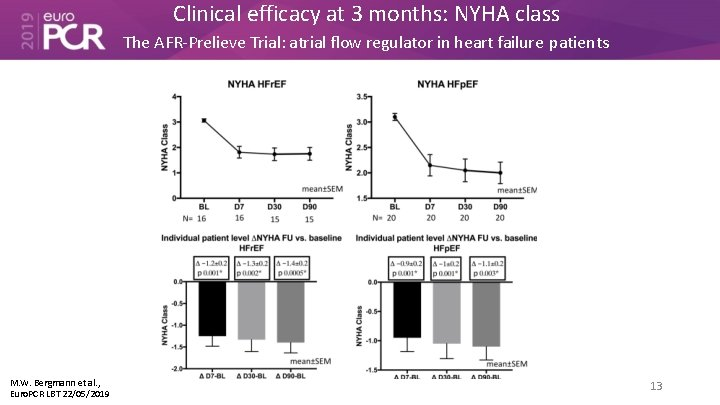 Clinical efficacy at 3 months: NYHA class The AFR-Prelieve Trial: atrial flow regulator in