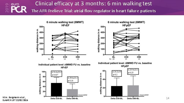 Clinical efficacy at 3 months: 6 min walking test The AFR-Prelieve Trial: atrial flow