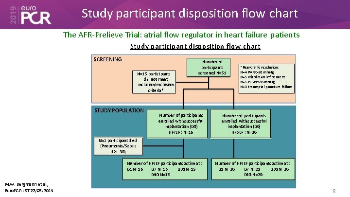 Study participant disposition flow chart The AFR-Prelieve Trial: atrial flow regulator in heart failure