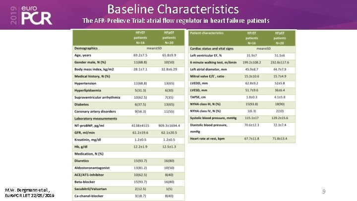 Baseline Characteristics The AFR-Prelieve Trial: atrial flow regulator in heart failure patients M. W.