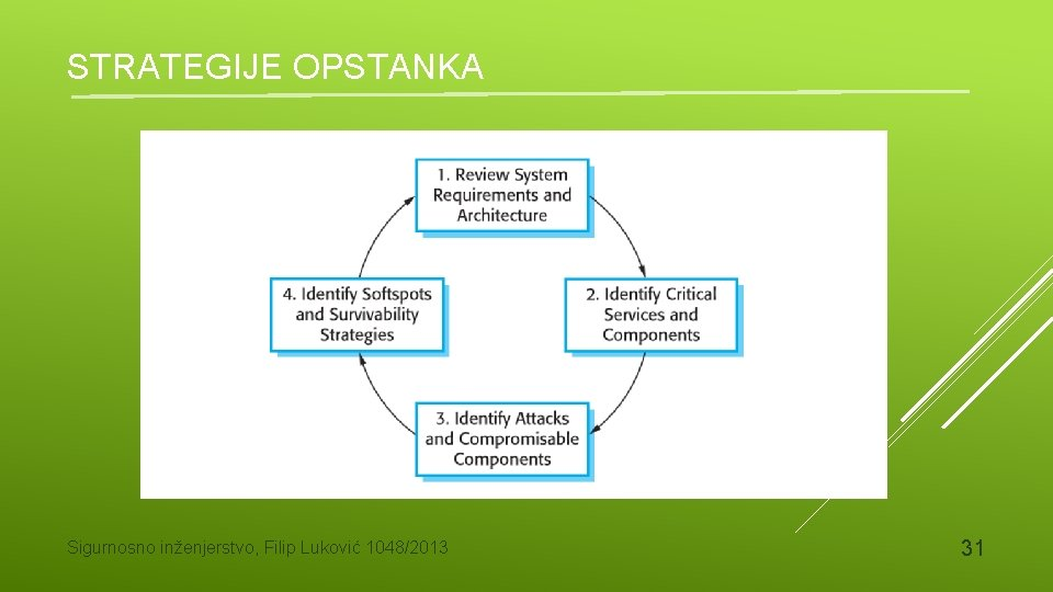 STRATEGIJE OPSTANKA Sigurnosno inženjerstvo, Filip Luković 1048/2013 31