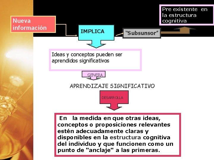 """Nueva información Pre existente en la estructura cognitiva IMPLICA """"Subsunsor"""" Ideas y conceptos pueden"""
