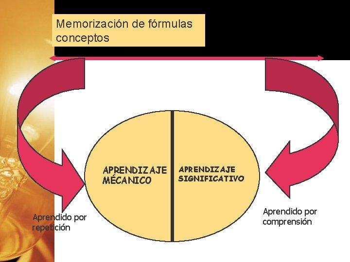 Memorización de fórmulas conceptos APRENDIZAJE MÉCANICO Aprendido por repetición El aprendizaje de relaciones entre