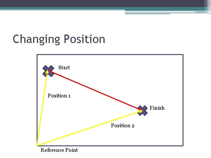 Changing Position Start Position 1 Finish Position 2 Reference Point