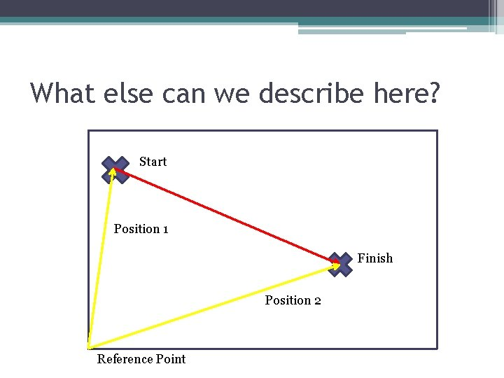 What else can we describe here? Start Position 1 Finish Position 2 Reference Point