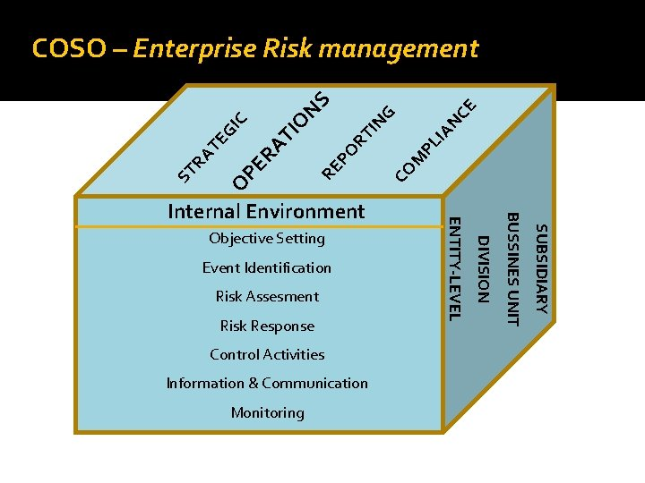 Risk Response Control Activities Information & Communication Monitoring CE M PL I CO SUBSIDIARY