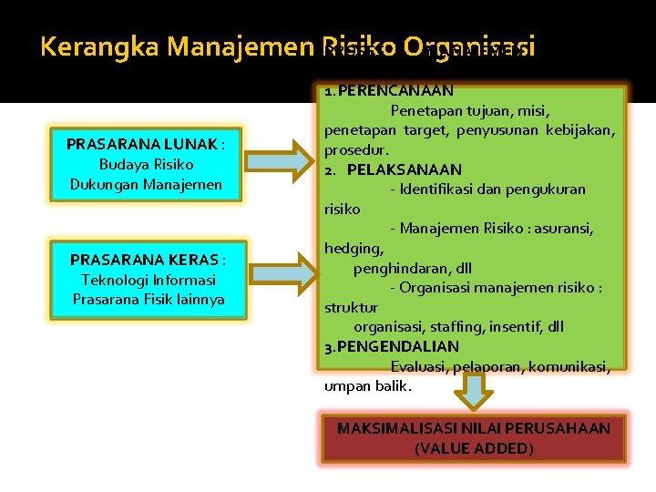 Kerangka Manajemen Risiko PROSES Organisasi MANAJEMEN PRASARANA LUNAK : Budaya Risiko Dukungan Manajemen PRASARANA