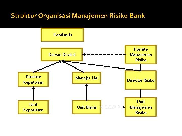 Struktur Organisasi Manajemen Risiko Bank Komisaris Komite Manajemen Risiko Dewan Direksi Direktur Kepatuhan Unit